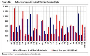 Figure 13: Rail network density in the EU-28 by Member State