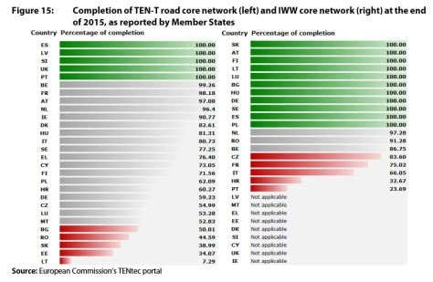 Figure 15: Completion of TEN-T road core network (left) and IWW core network (right) at the end of 2015, as reported by Member States