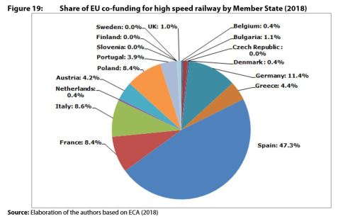 Figure 19: Share of EU co-funding for high speed railway by Member State (2018)