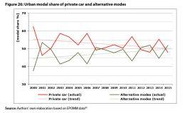 Modal shift in European transport: a way forward