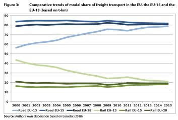 Figure 3: Comparative trends of modal share of freight transport in the EU, the EU-15 and the EU-13 (based on t-km)