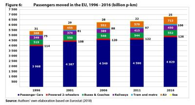 Figure 6: Passengers moved in the EU, 1996 - 2016 (billion p-km)