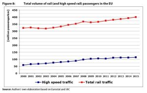 Figure 8: Total volume of rail (and high speed rail) passengers in the EU