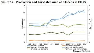 Figure 12: Production and harvested area of oilseeds in EU-27