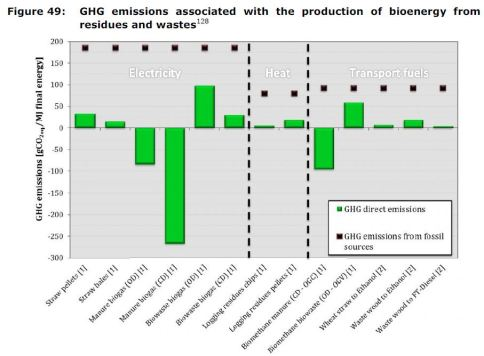 Figure 49: GHG emissions associated with the production of bioenergy from residues and wastes