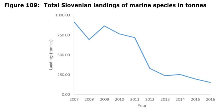 Figure 109: Total Slovenian landings of marine species in tonnes