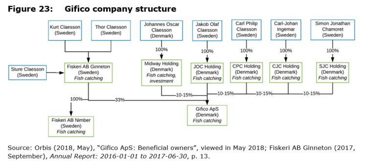 Figure 23: Gifico company structure