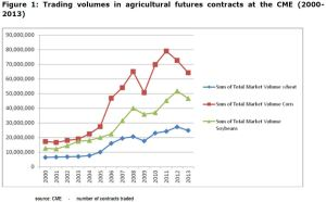 Figure 1: Trading volumes in agricultural futures contracts at the CME (2000- 2013)