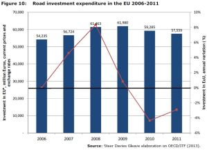 Figure 10: Road investment expenditure in the EU 2006-2011