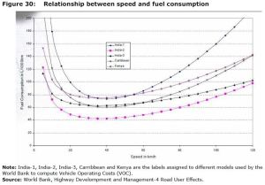 Figure 30: Relationship between speed and fuel consumption