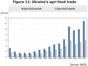Figure 11: Ukraine's agri-food trade