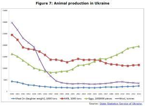 Figure 7: Animal production in Ukraine