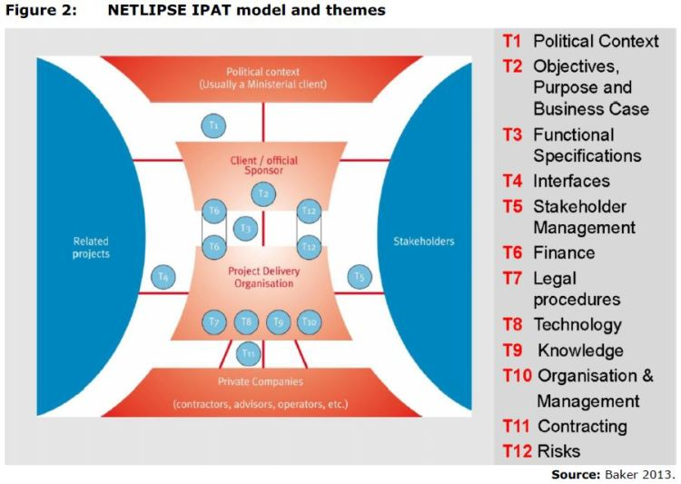 Figure 2: NETLIPSE IPAT model and themes