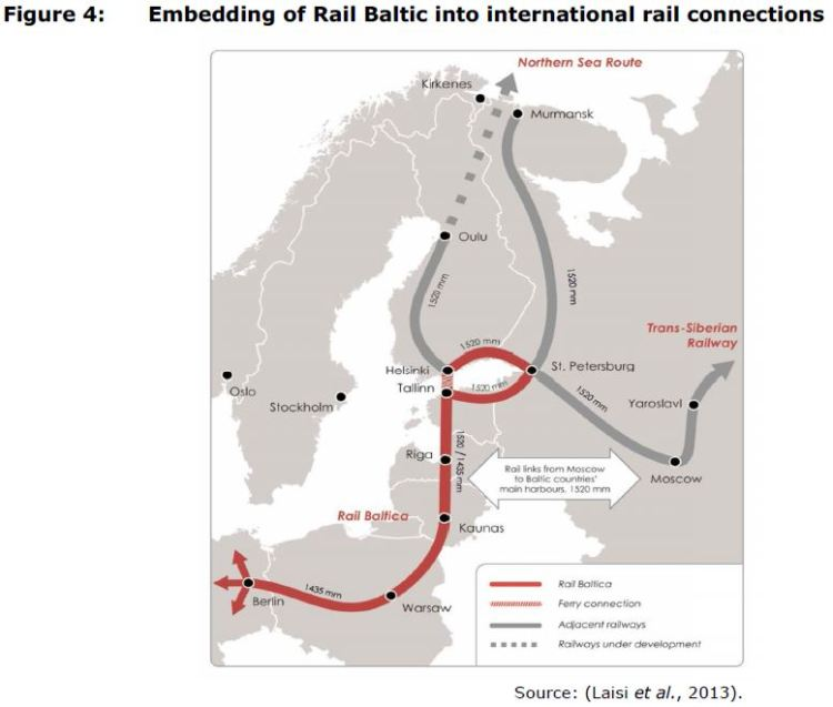 Figure 4: Embedding of Rail Baltic into international rail connections