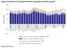 Figure 2: Evolution of Total Support Estimate to agriculture in OECD countries