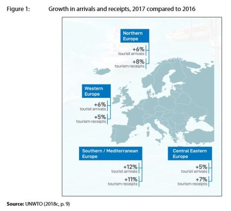 Figure 1: Growth in arrivals and receipts, 2017 compared to 2016