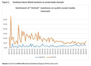 Figure 5: Sentiment about Airbnb mentions on social media channels