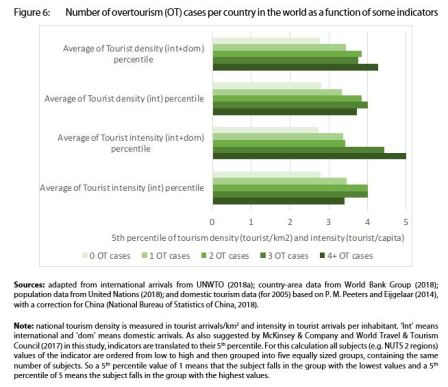 Figure 6: Number of overtourism (OT) cases per country in the world as a function of some indicators