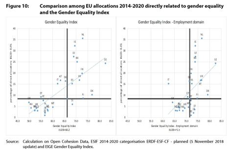 Figure 10: Comparison among EU allocations 2014-2020 directly related to gender equality and the Gender Equality Index