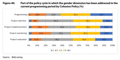 Figure 40: Part of the policy cycle in which the gender dimension has been addressed in the current programming period by Cohesion Policy (%)