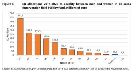 Figure 6: EU allocations 2014-2020 to equality between men and women in all areas (intervention field 105) by fund, millions of euro