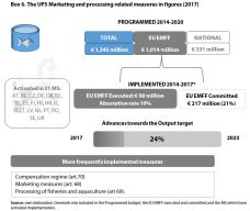 Box 6. The UP5 Marketing and processing related measures in figures (2017)