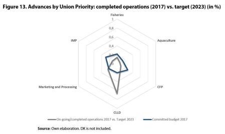 Figure 13. Advances by Union Priority: completed operations (2017) vs. target (2023) (in %)