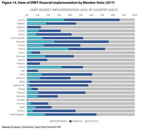 Figure 14. State of EMFF financial implementation by Member State (2017)