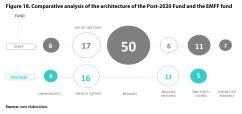 Figure 18. Comparative analysis of the architecture of the Post-2020 Fund and the EMFF fund
