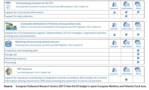 Figure 4. EMFF Priorities, eligible measures and potential beneficiaries