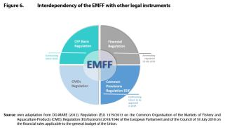 Figure 6. Interdependency of the EMFF with other legal instruments