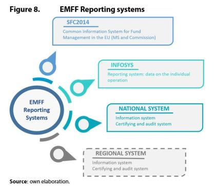Figure 8. EMFF Reporting systems