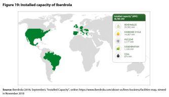Figure 19: Installed capacity of Iberdrola