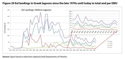 Figure 20 Eel landings in Greek lagoons since the late 1970s until today in total and per EMU