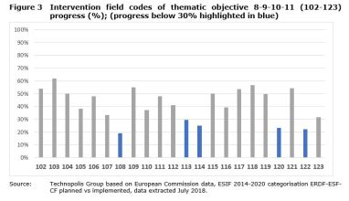 Figure 3 Intervention field codes of thematic objective 8-9-10-11 (102-123) progress (%); (progress below 30% highlighted in blue)