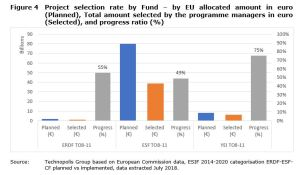 Figure 4 Project selection rate by Fund – by EU allocated amount in euro (Planned), Total amount selected by the programme managers in euro (Selected), and progress ratio (%)