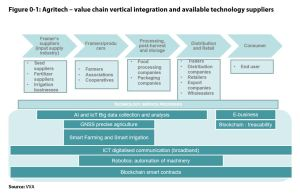 Figure 0 1: Agritech – value chain vertical integration and available technology suppliers
