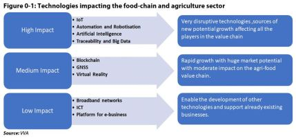 Figure 0 1: Technologies impacting the food-chain and agriculture sector
