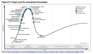 Figure 0 7: Hype cycle for emerging technologies