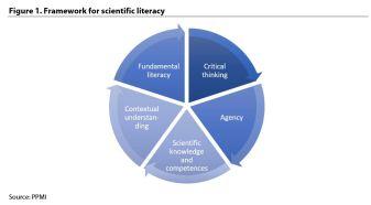Figure 1. Framework for scientific literacy