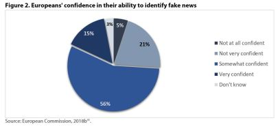 Figure 2. Europeans' confidence in their ability to identify fake news