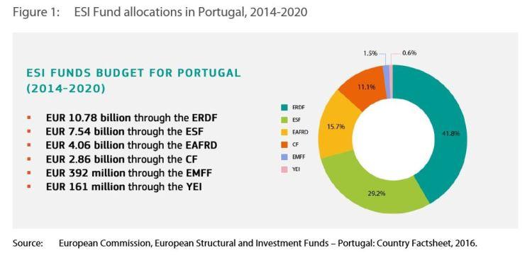 Figure 1: ESI Fund allocations in Portugal, 2014-2020