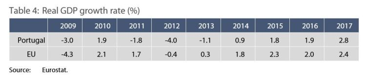 Table 4: Real GDP growth rate (%)