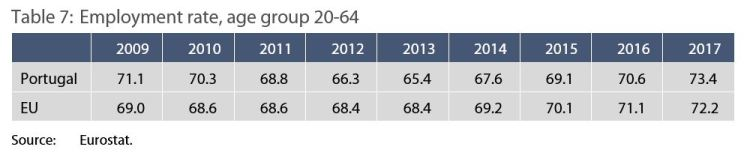 Table 7: Employment rate, age group 20-64
