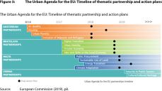 Figure 3: The Urban Agenda for the EU: Timeline of thematic partnership and action plans