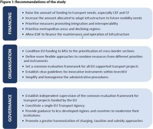Figure 1: Recommendations of the study