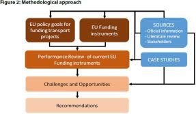 Figure 2: Methodological approach
