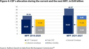 Figure 4: CEF's allocation during the current and the next MFF, in EUR billion