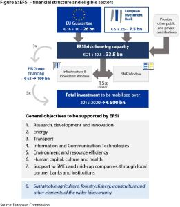 Figure 5: EFSI – financial structure and eligible sectors