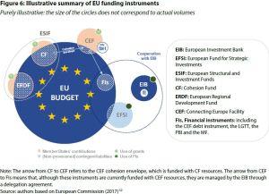 Figure 6: Illustrative summary of EU funding instruments